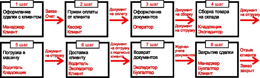 Блок-схема бизнес-процесса «